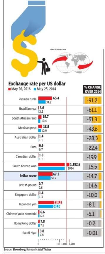 Irp indian rupee vis a vis us dollar