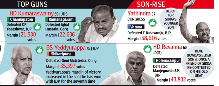 Karnataka: Assembly elections, 2018 - Indpaedia