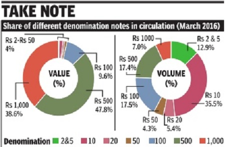 File:Share of notes of different denominations in circulation in March 2016.jpg