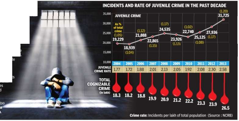 crime and juvenile offenders Punishments for juvenile offenders could include jail time but minors typically receive less severe sentences than adults our attorneys explain sentencing  a judge will look at the evidence presented by a prosecutor and reach a decision on whether you have committed the crime.