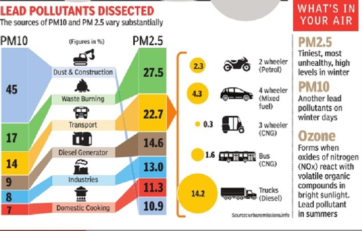 cng affected air pollution levels