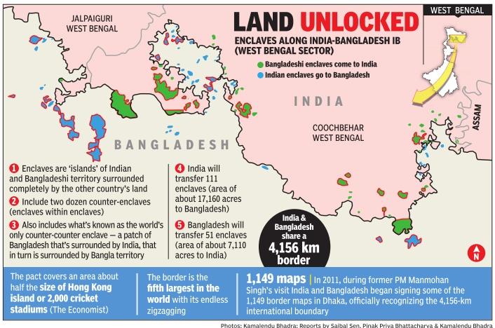 land size of india