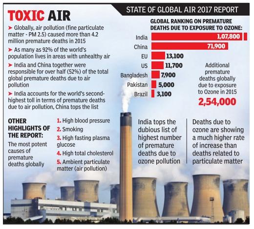 air pollution hindi Air pollution in hindi submitted by admin on thu, 07/22/2010 - 10:24 वायु-दूषण अन्य स्रोतों से.