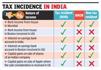 File:Tax incidence in India.jpg