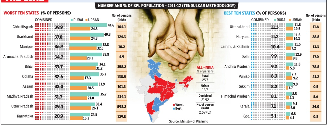 india below poverty line The results debunk a number of misconceptions about the nature of poverty in india poverty line, some 413 million are remain below the empowerment.