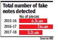 File:Total number of fake notes detected, 2015-18, year-wise.jpg