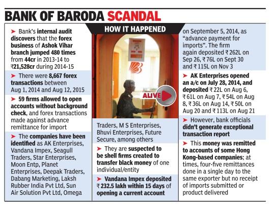 Bank of baroda forex scandal